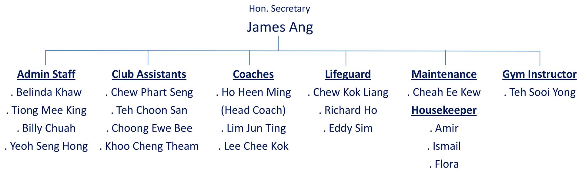 secretary-chart